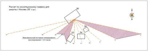 Схема построения теней